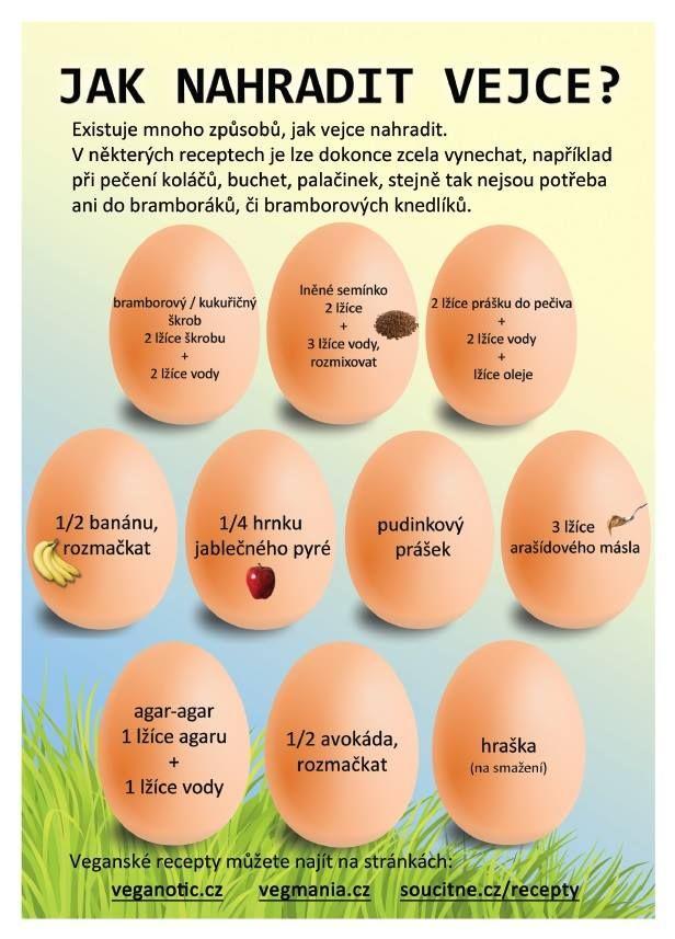 Jestli bylo dřív vejce nebo slepice, o tom můžeme leda spekulovat. Co víme ale sjistotou je, jak jsou na tom lidé, součástí jejichž jídelníčku vajíčka nejsou. Mají zdravější a delší život, nižší riziko výskytu diabetes, opolovinu nižší výskyt rakoviny prostaty, lepší imunitu. Vždyť alergie na vejce sama o sobě je druhou nejčastější! Nesnaží se nám příroda naznačit, že by bylo jednodušší obejít se beztéto potraviny?