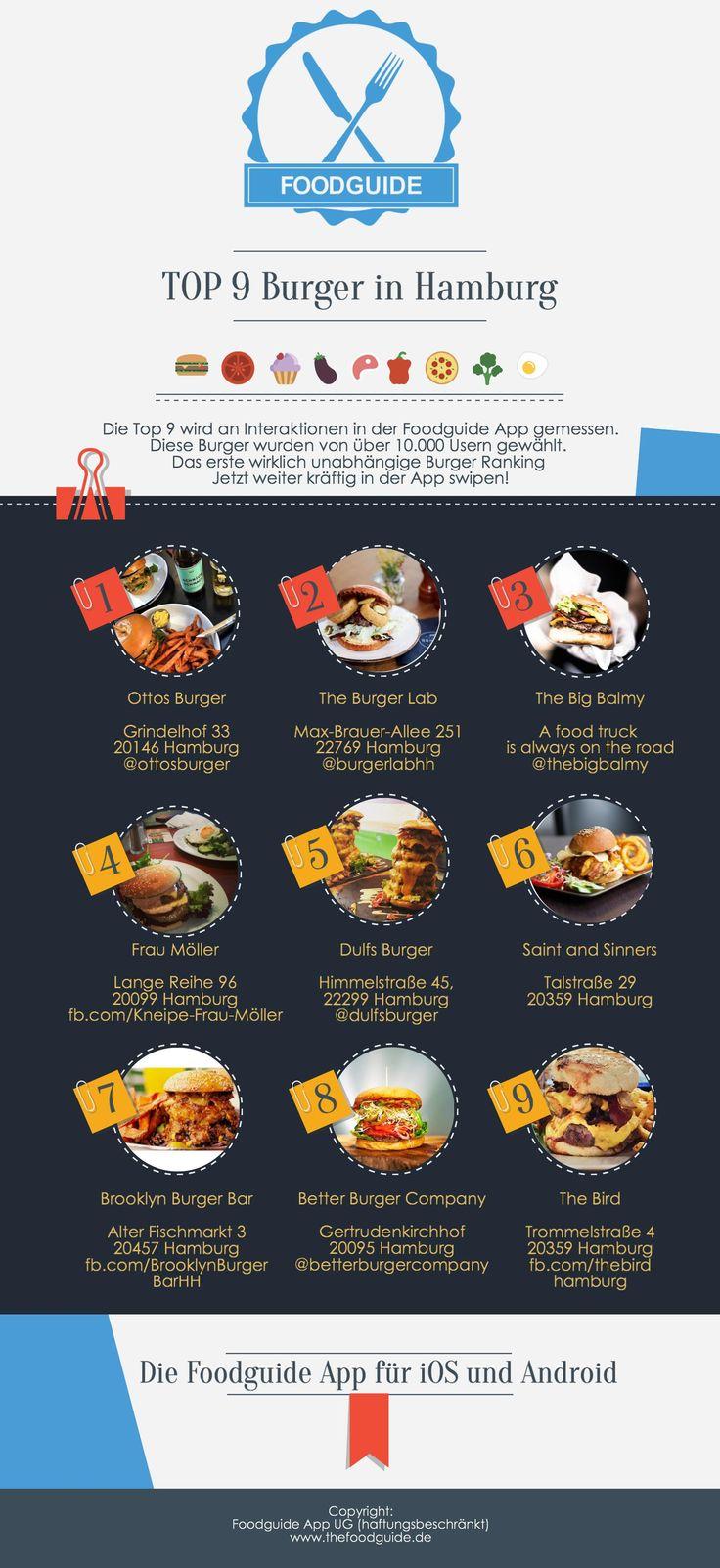 Foodguide Top 9 Ranking. Die Besten Burger Hamburgs. Die Infografik kann auch ohne Zustimmung der Foodguide App UG (haftungsbeschränkt) unverändert geteilt werden.
