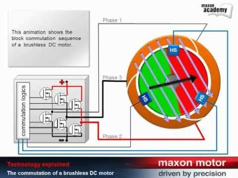 www.3pinmicro.com How to make a brushless DC (BLDC) motor controller... Part 1 http://www.youtube.com/watch?v=4XXB_7kJwbI http://www.youtube.com/watch?v=iBd5...