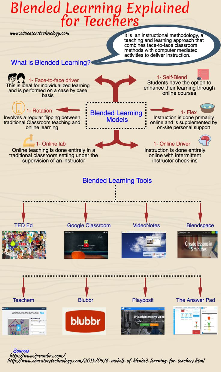 An Interesting Visual Featuring Blended Learning Models for Teachers ~ Educational Technology and Mobile Learning
