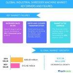 Top 3 Emerging Trends Impacting the Global Industrial Shredder Machine Market from 2017-2021: Technavio