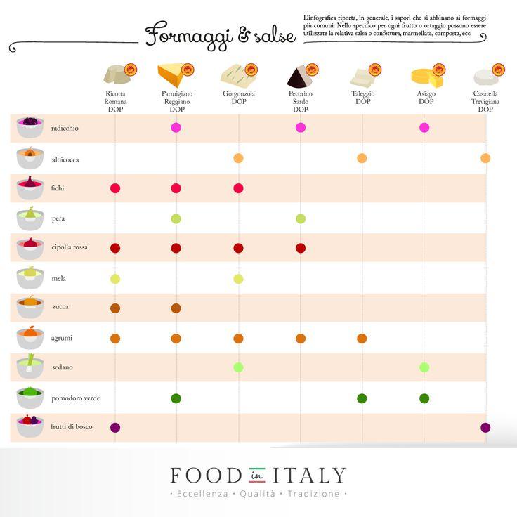 #Formaggio e #marmellata, l'abbinamento perfetto: #Gorgonzola DOP e sedano, #Asiago DOP e pomodoro verde