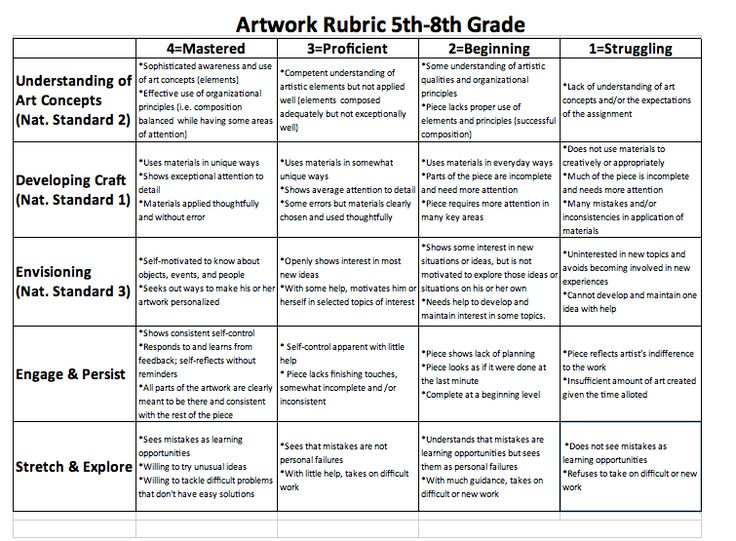 art essay rubric Essay rubric - eng 133 language and literature assessment directions: your essay will be consequently, use this rubric as a guide when writing your essay and check it again before you.