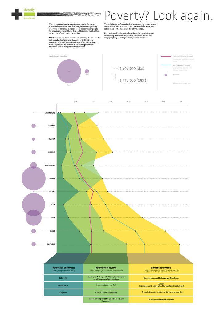 The 25+ best Economic statistics ideas on Pinterest Physics gcse - project progress report