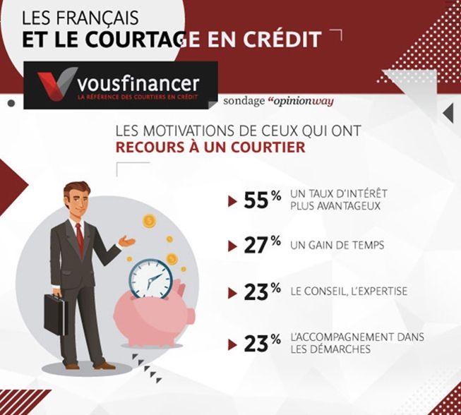 35 Des Francais Ont Fait Appel A Un Courtier Pour Leur Credit Immobilier Credit Immobilier Courtier Courtier En Credit