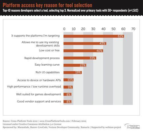 Top reasons developers choose a cross-platform tool