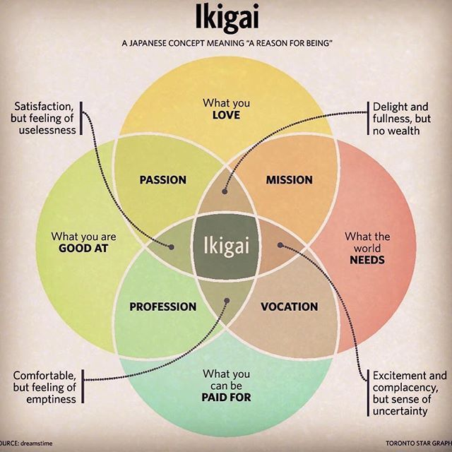 The Germans have a word for it, but the Japanese have an entire #philosophy complete with an #infographic: Where are you at in life? #ikigai #ikigai #passion #profession #mission #vocation #life #spiritualgrowth