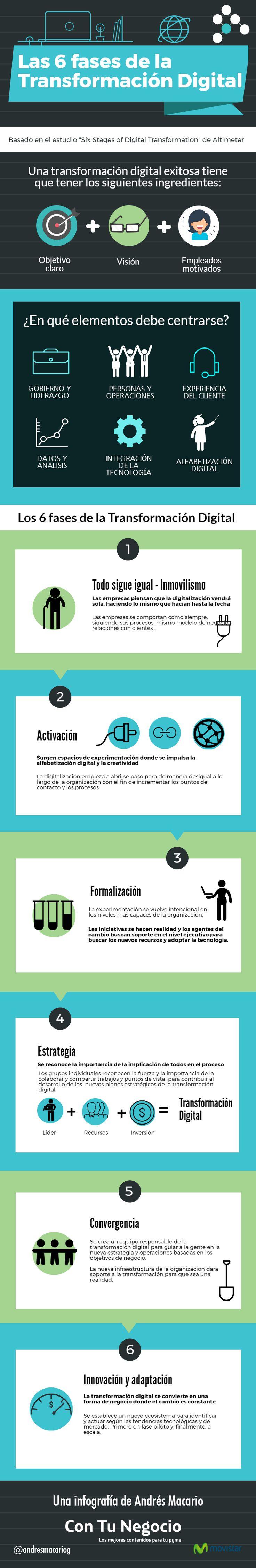 Las seis fases de la transformación digital #infografía