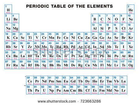 Periodic Table of the elements ENGLISH Tabular arrangement of the - new periodic table atomic number and names
