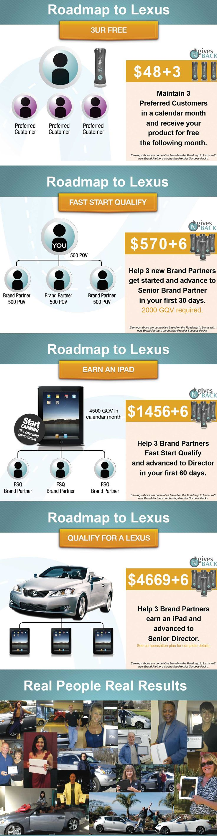 Nerium's Road Map to Lexus. Steps to get a free iPad and Lexus What is Nerium Skin Care? 24 hours of patented antioxidant skin protection. REAL Science, REAL Results! Age-defying treatment- fine lines wrinkles, skin texture, pores, discoloration, aging and sun damaged skin-30 day money back guarantee.