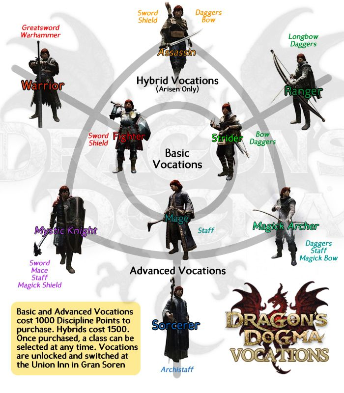 Vocations are the classes of Dragon's Dogma. There are 9 vocations that can be earned and are...