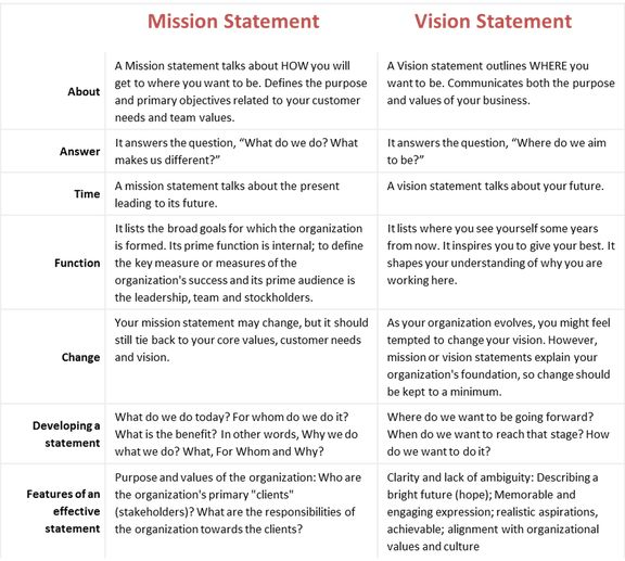 mission statement examples business