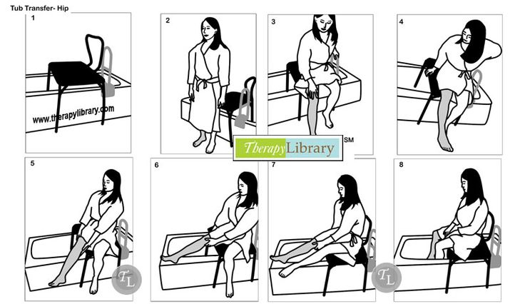 Tub Transfer Technique: This tub transfer technique illustrates proper body movements to transfer in and out of the tub without breaking hip precautions.  The operated leg is shown in gray.