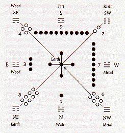 Физика I Ching Генетический код HyperDiamond