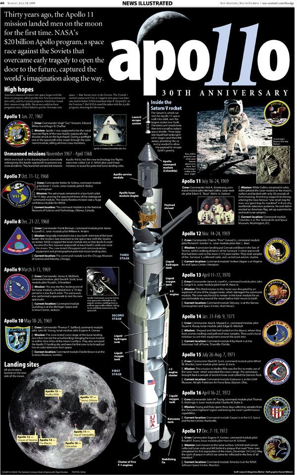 apollo space missions timeline - photo #3