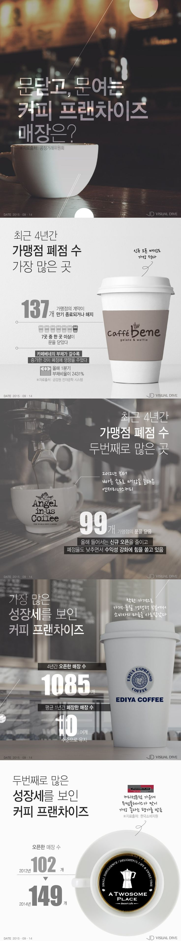 커피 프랜차이즈 중 가맹점 폐업이 가장 많은 곳은? [인포그래픽] #Coffee / #Infographic ⓒ 비주얼다이브 무단…