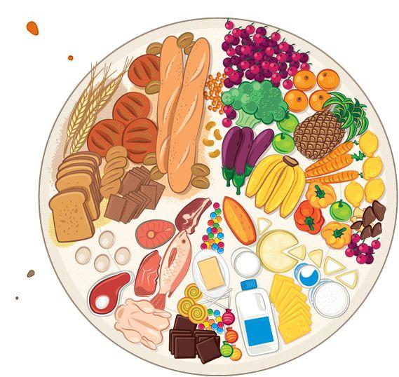 Yemekte Denge - Doğru Beslenme Rehberi