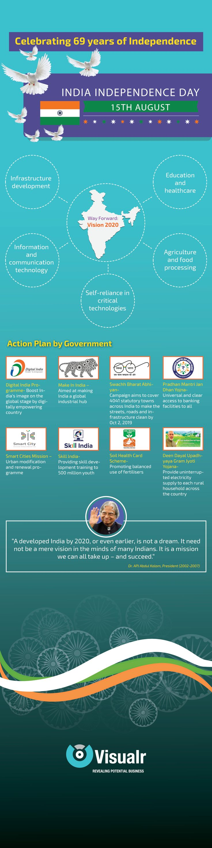 Independence Day India Vision2020