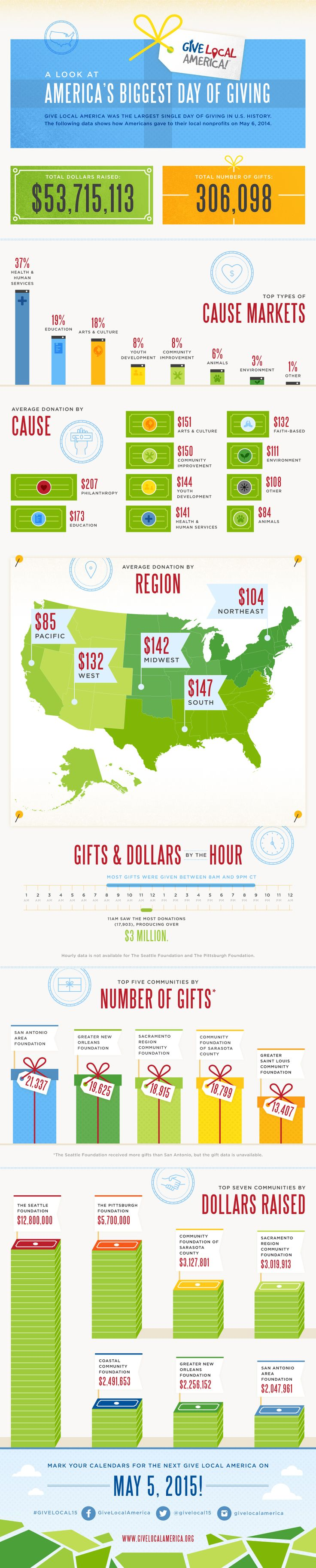 Give Local America: America's Biggest Giving Day in History #nonprofits #fundraising
