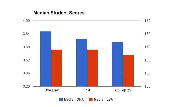 University of Virginia School of Law Admissions median student scores analysis