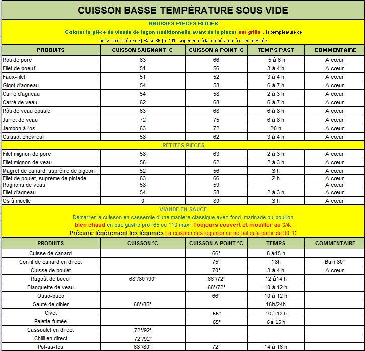 Alchimie culinaire sauvage et naturel tableau pro pour le sous vide la cuis - Temperature conseille de congelation des aliments ...
