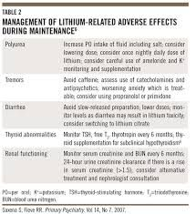 Image result for lithium toxicity