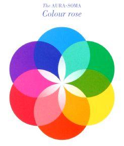 色の言語を学ぶ<オーラソーマ総合情報サイト>