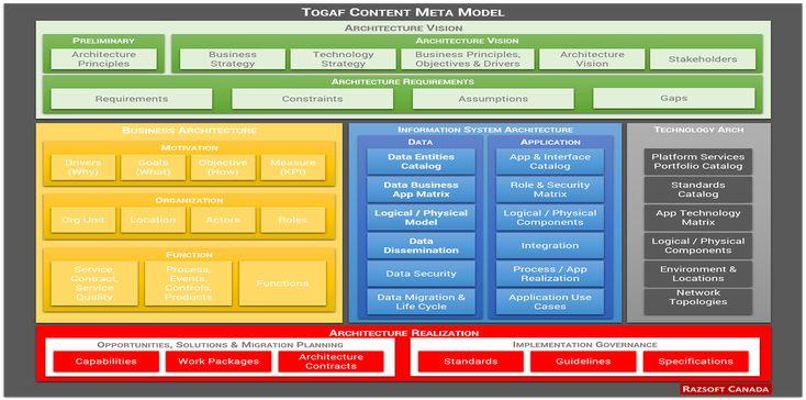Togaf Framework - Content Metamodel - Enterprise Architecture