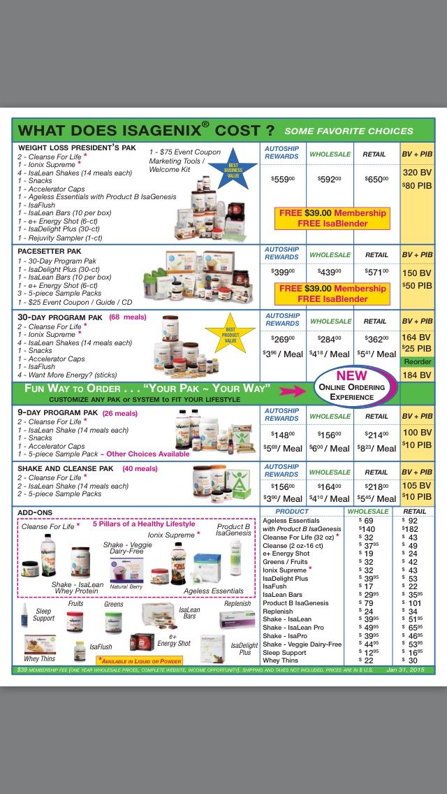 What does Isagenix cost!???