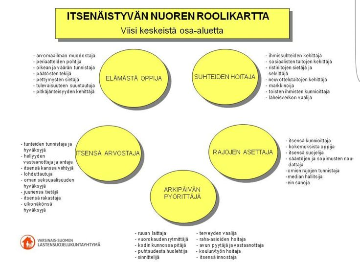 ITSENÄISTYVÄN NUOREN ROOLIKARTTA