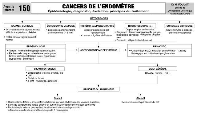 Cours : Cancer de L'endomètre ~ Sofiotheque
