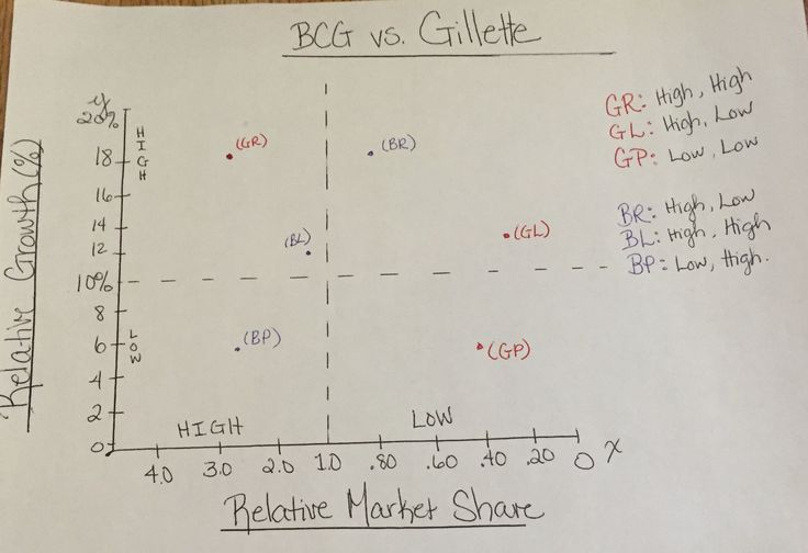 2.) I believe that the Bic company is in a better position than Gillette. Even though Gillette has a razor in a better position, Bic has an overall better position since none of their products have low growth and low market share (dog). {Jenny Landells}