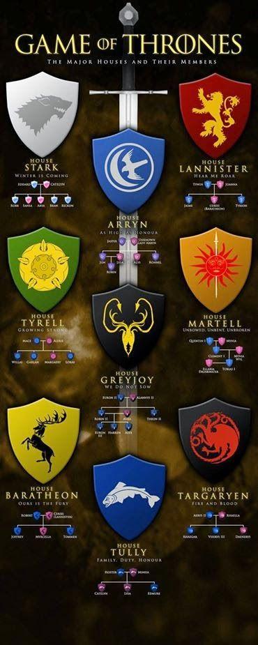 Game of Thrones - Casas e seus Símbolos - Infográfico