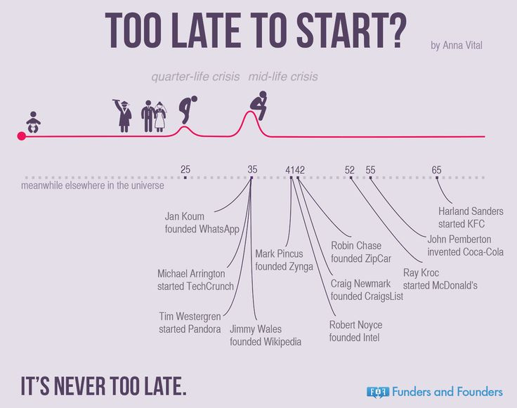Too Late To Start? Think again!