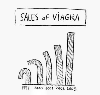 It is very easy to get access to Viagra as most of the stores sell Viagra online and deliver them to the doorsteps of the buyer. One can simply Buy  Viagra online and look forward to its delivery, which is of course within a couple of days.You should know about Viagra correctly and properly in order to get the benefit out of it. Firstly do not use or consume Viagra if you are allergic to sildenafil or any of the products used in Viagra.