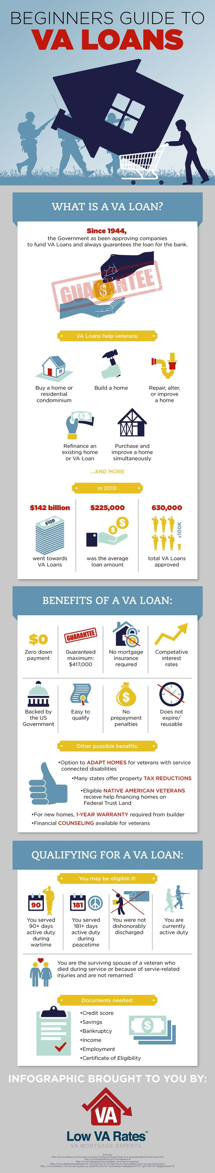 The Beginners Guide to VA Loans by LowVARates.com #veterans