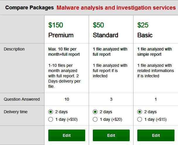 Cyber Security & Hacking News – Malware analysis and investigation services