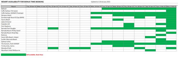 Bonus Time Availability current at 20 January 2015.