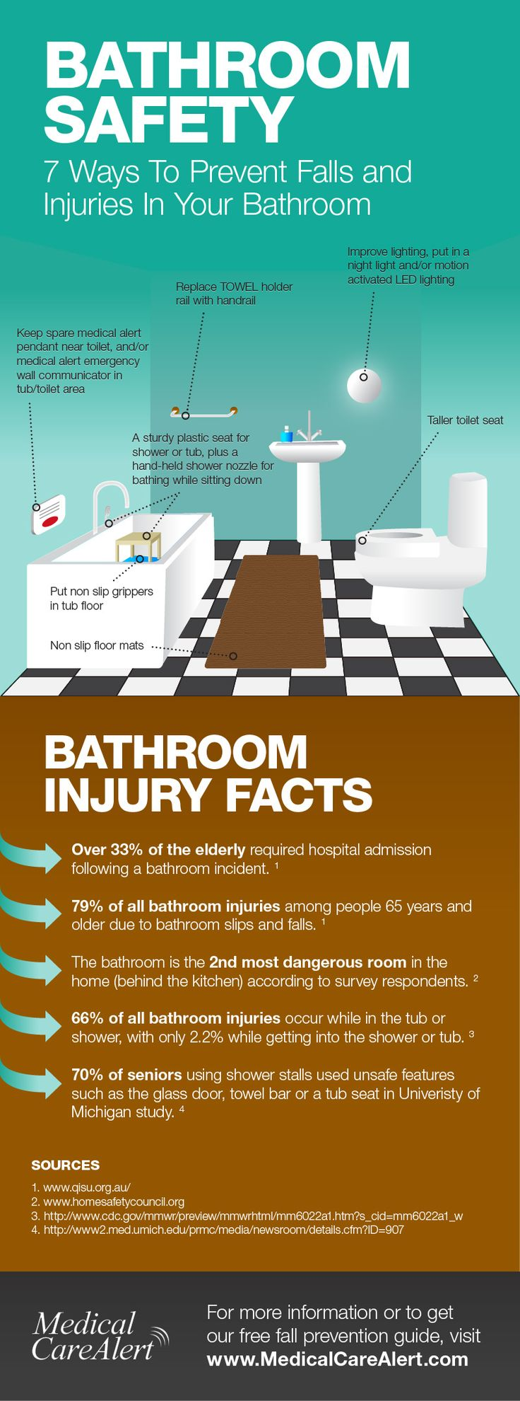 Can be installed in the areas near the bathroom wc and kitchen - With Just A Few Inexpensive Changes Bathroom Safety Can Be Dramatically Increased A Free Assessment Is Just A Phone Call Away