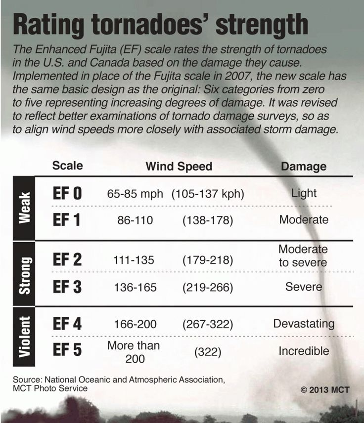 The levels of strength and intensity of tornados, rated by the Enhanced Fujita scale.