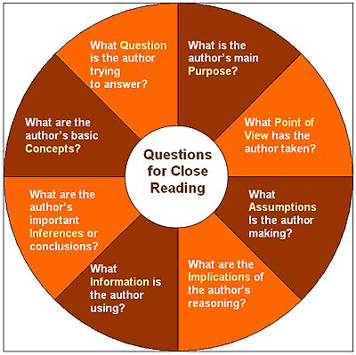 Dr. Sheron Brown's blog posts on close reading. This is a goldmine of information about the process.