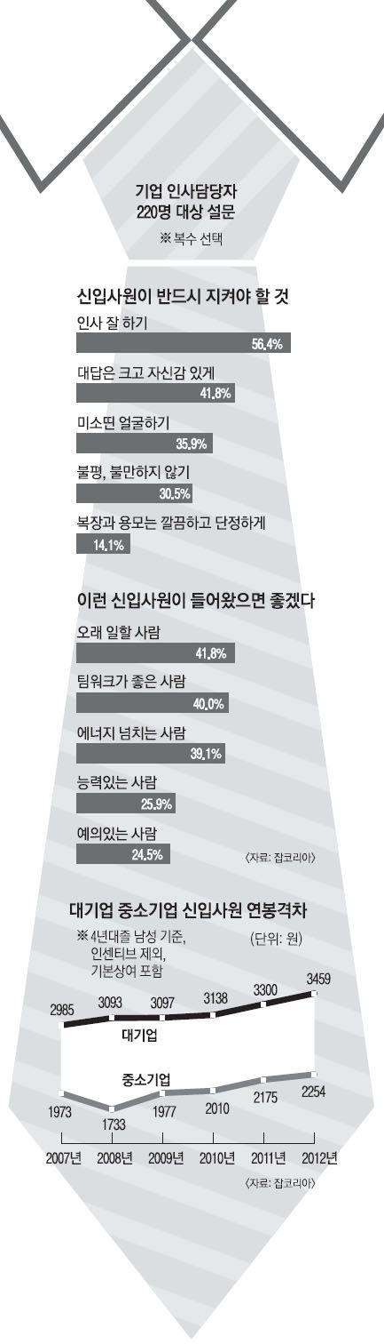 [Weekend inside] 에이스? 바라지도 않는다… 밉상 신입 안되려면   Daum 미디어다음