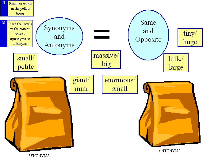 Activities and lessons for Synonyms/Antonyms An example could be having students sort words into ...