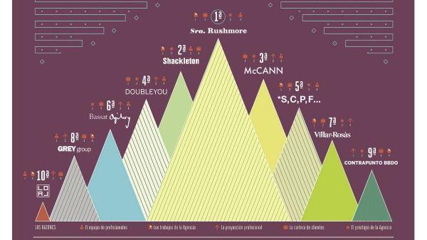 Las agencias de publicidad más atractivas para trabajar, en una infografía