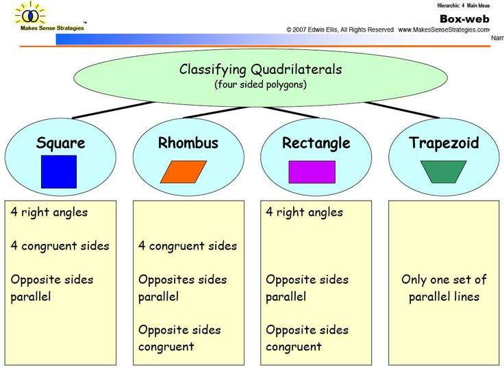 Classifying+Quadrilaterals TEKS 5.5  Audience:  5th Grade Behavior: Classify two-dimensional figures in a hierarchy of sets and subsets Condition: using graphic organizers based on their attributes and properties. This resource matches the TEKS because students will use a graphic organizer to classify 2D figures into sets and subsets based on attributes and properties.  I would use this as an evaluation tool to assess student learning.