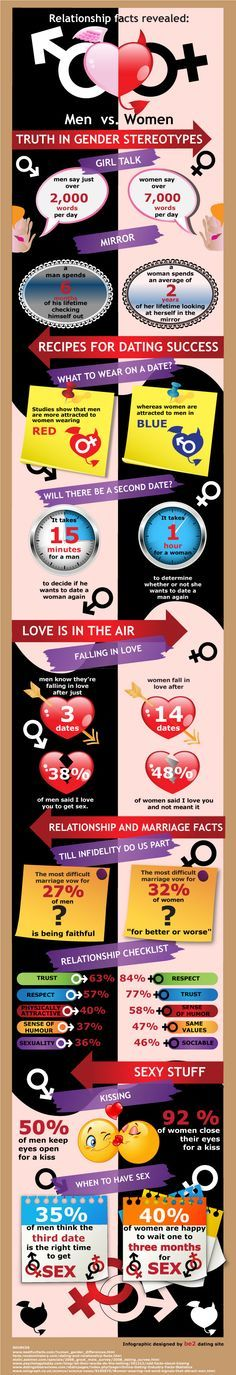 "#INFOgraphic > Dating and Relationships Facts: The online dating and matchmaking website ""Be2″ has put together fun and interesting facts about dating, relationships and gender stereotypes in general. See the infographic with a fun and colorful comparison of gender stereotypes.  > http://infographicsmania.com/dating-and-relationships-facts/?utm_content=buffercb558&utm_medium=social&utm_source=pinterest.com&utm_campaign=buffer…"