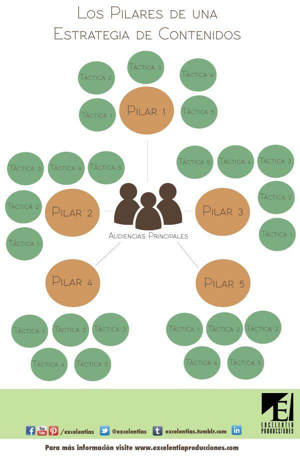Identificar los pilares de su estrategia de #contenidos le ayudará determinar cuáles tácticas implementar. Este diagrama es un método para recordarle sus #pilares y asegurar que la dirección de su estrategia siempre se apoyado en sus pilares. #mercadeo     Crédito: Excelentia Producciones