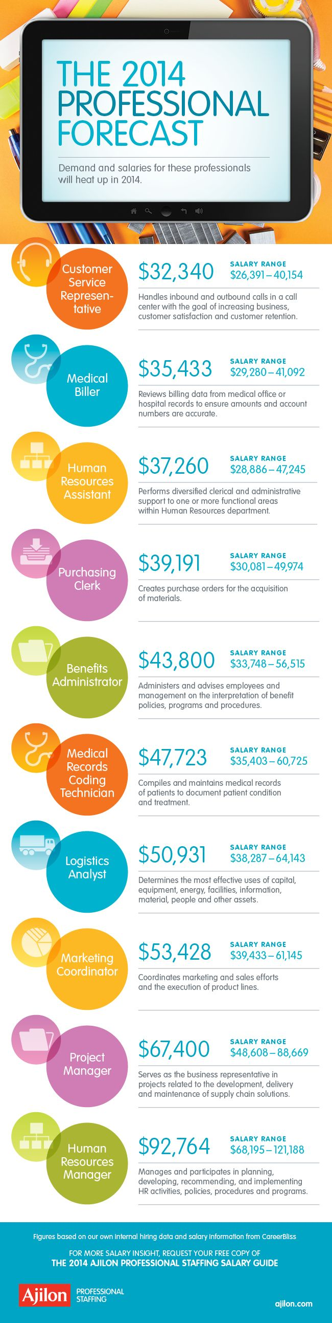 images about ajilon s salary guide helpful the ajilon professional staffing salary guide infographic lists the top in demand positions for 2014