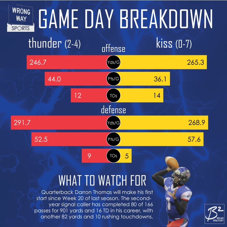 Game Day Breakdown, Portland Thunder vs. LA KISS. Thunder 246.7 yards/game; KISS 265.3. Thunder 44 points/game; KISS 36.1. Thunder 12 turnovers; KISS 14. Thunder defense is surrendering 291.7 yards/game; KISS 268.9. Thunder surrendering 52.5 points/game; KISS 57.6. Thunder have forced 9 turnovers; KISS 5. Watch out for Darron Thomas, making his first start since the final game of 2014.