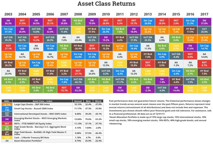 Annual asset class returns chart urtaz Image collections